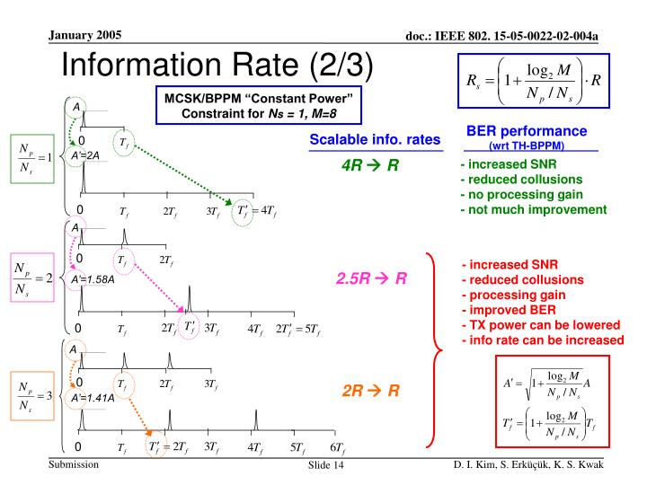 Information Rate (2/3)