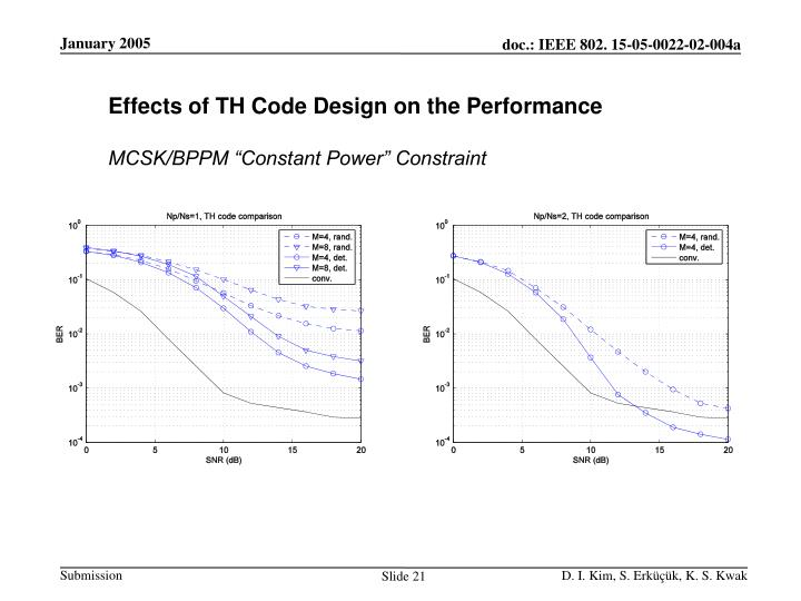 Effects of TH Code Design on the Performance