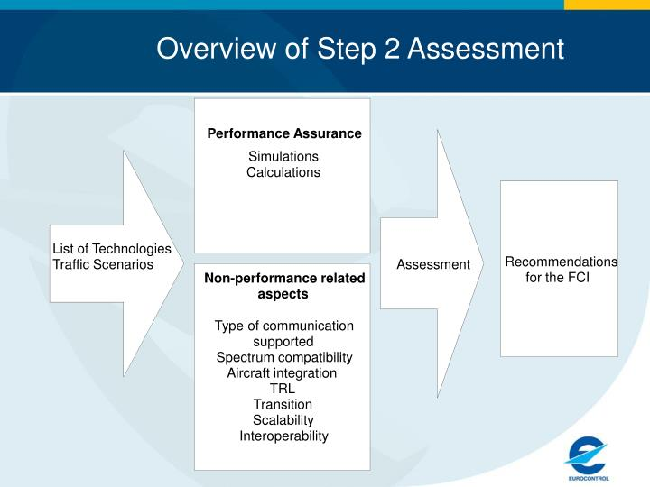 Overview of Step 2 Assessment