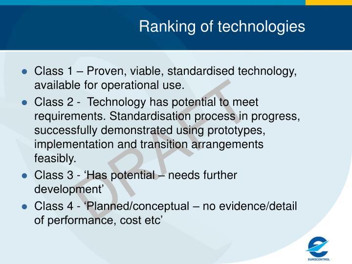 Ranking of technologies