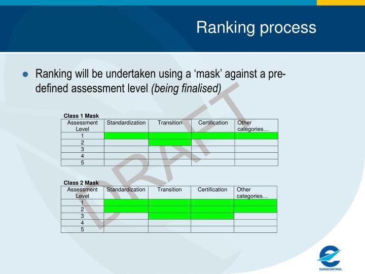 Ranking process