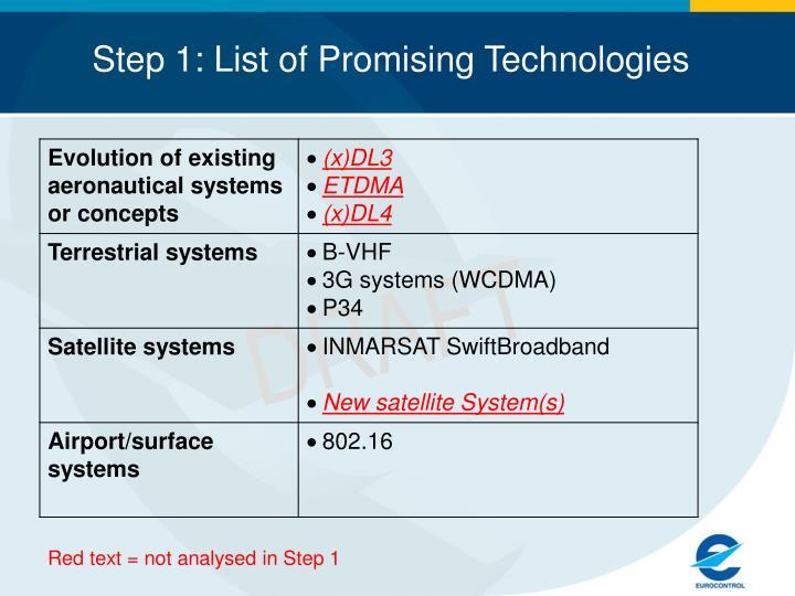 Step 1: List of Promising Technologies