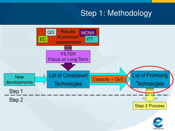 Step 1: Methodology