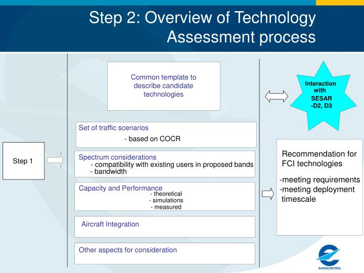 Step 2: Overview of Technology Assessment process