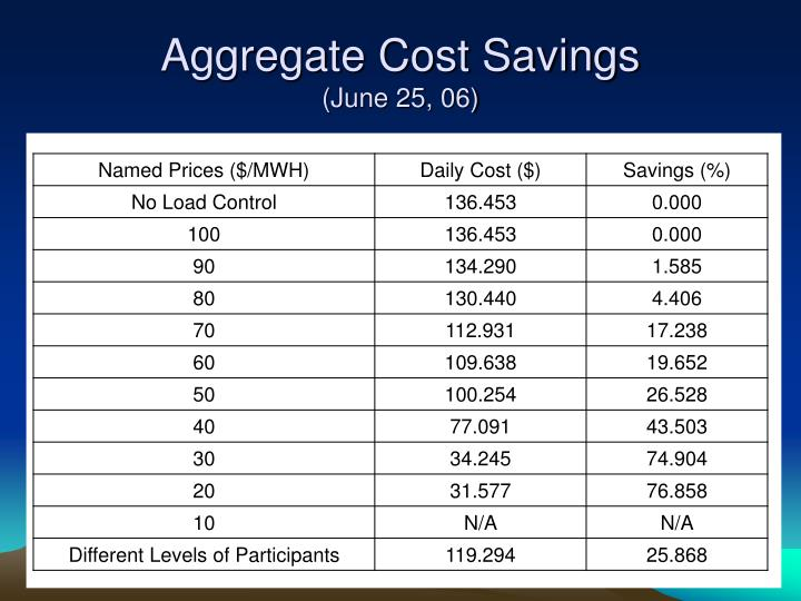 Aggregate Cost Savings