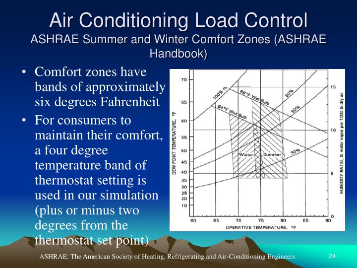 Air Conditioning Load Control