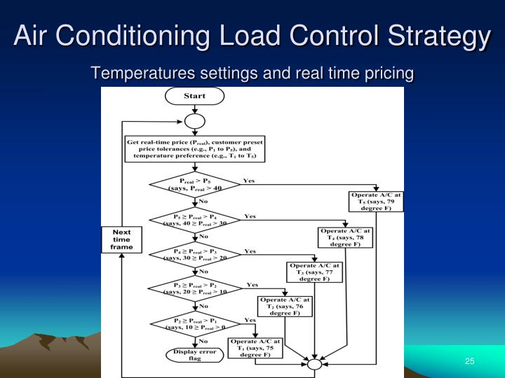 Air Conditioning Load Control Strategy