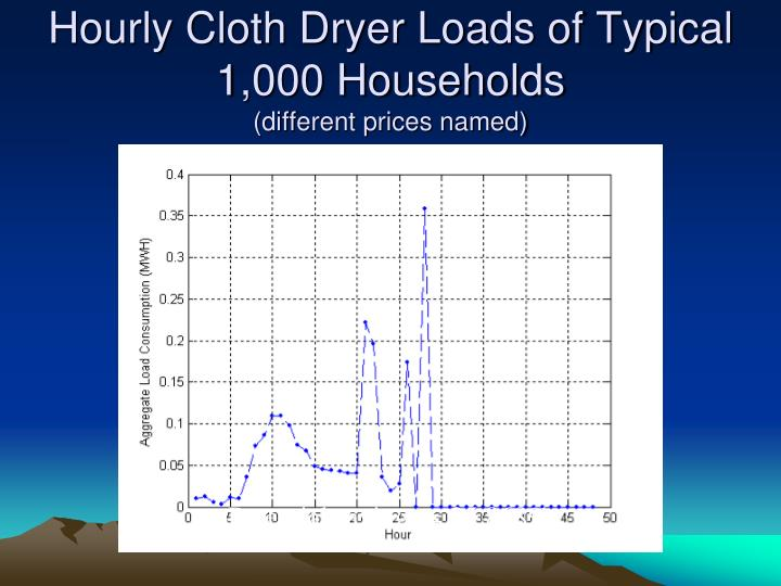 Hourly Cloth Dryer Loads of Typical 1,000 Households