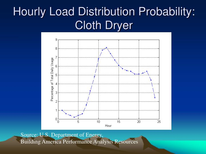 Hourly Load Distribution Probability: Cloth Dryer