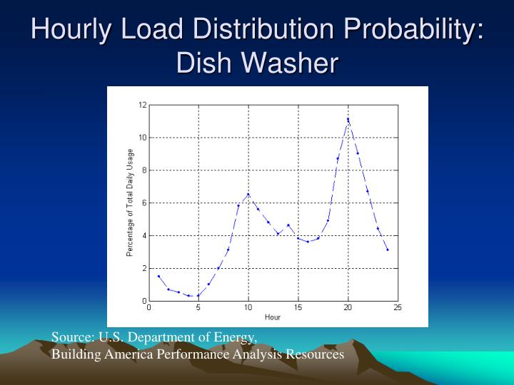 Hourly Load Distribution Probability: Dish Washer