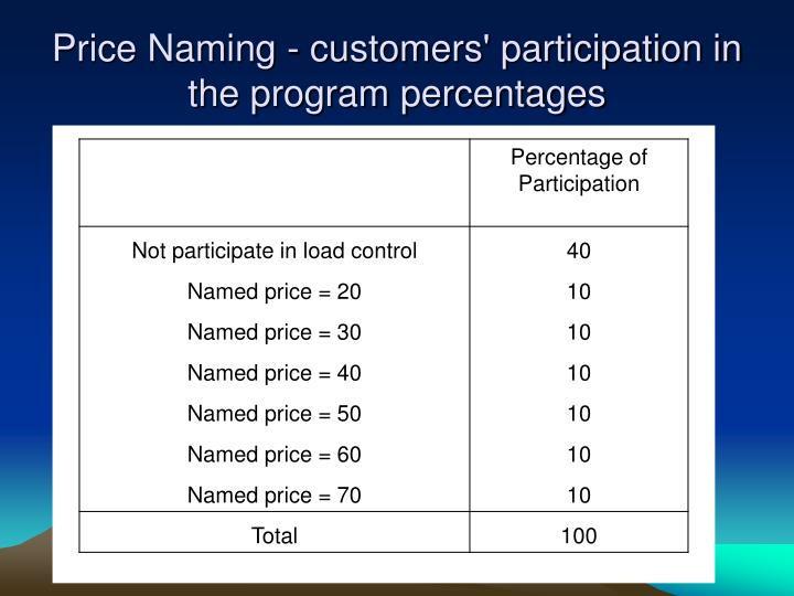 Price Naming - customers' participation in the program percentages