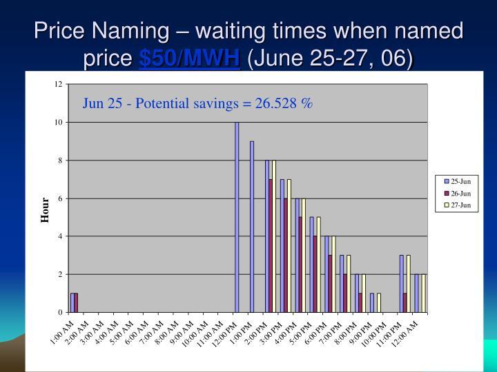 Price Naming – waiting times when named price