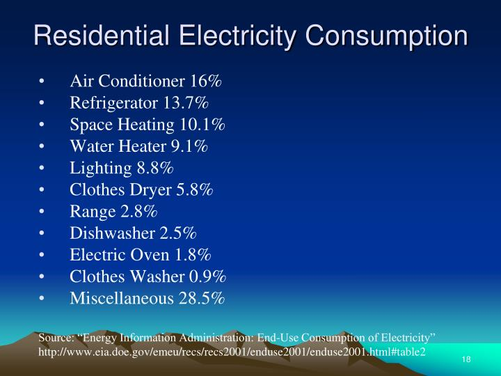 Residential Electricity Consumption
