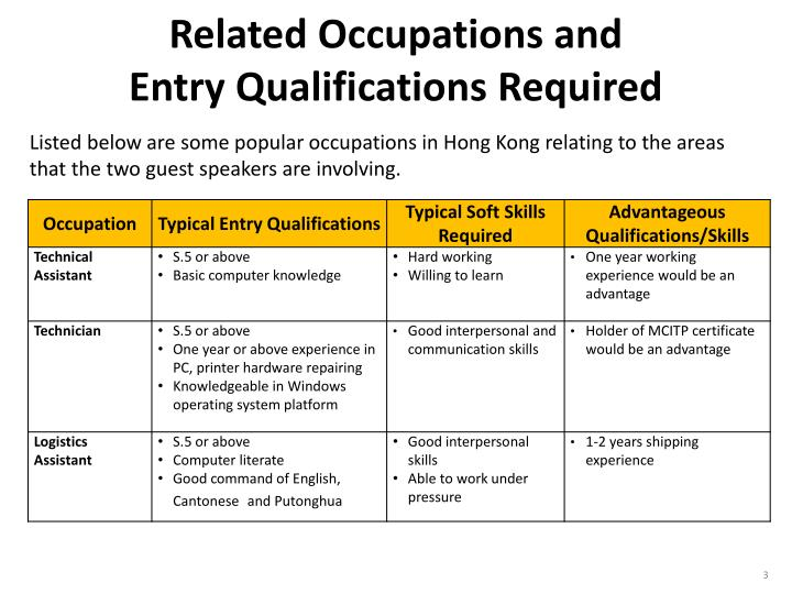 Related occupations and entry qualifications required