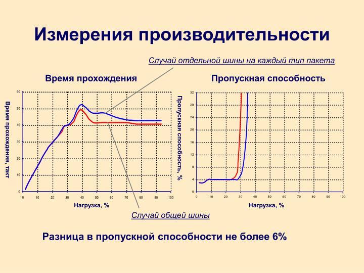 Измерения производительности