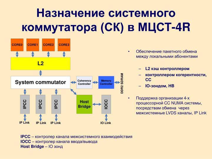 Назначение системного коммутатора (СК) в МЦСТ