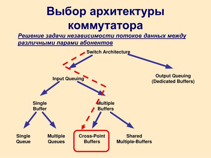 Выбор архитектуры коммутатора