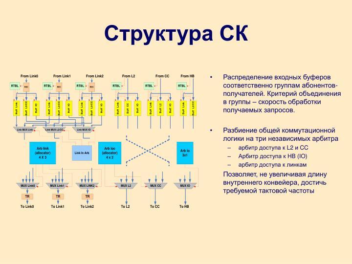 Структура СК