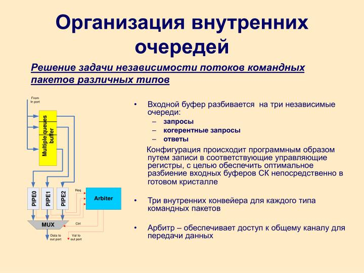 Организация внутренних очередей