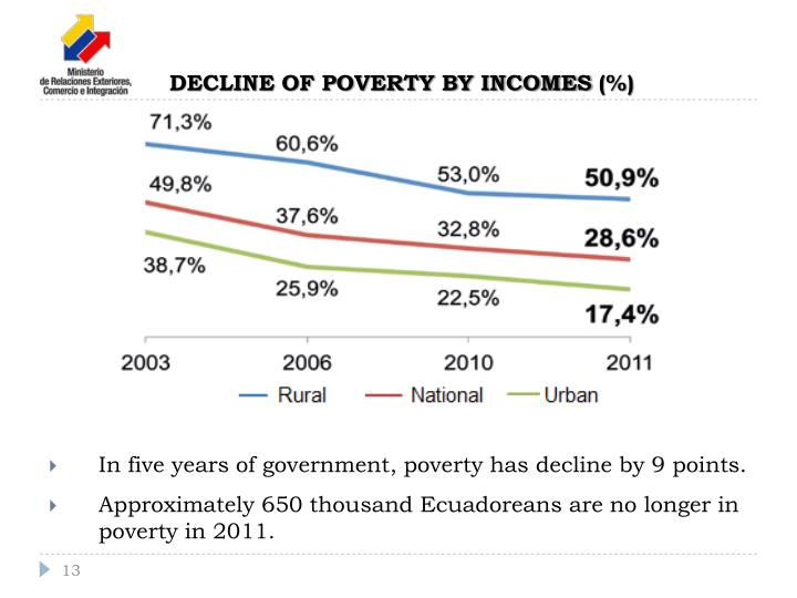 DECLINE OF POVERTY BY INCOMES