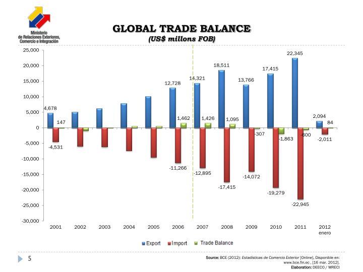 GLOBAL TRADE BALANCE