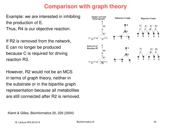Comparison with graph theory