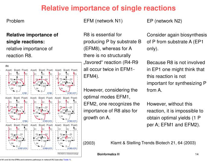 Relative importance of single reactions
