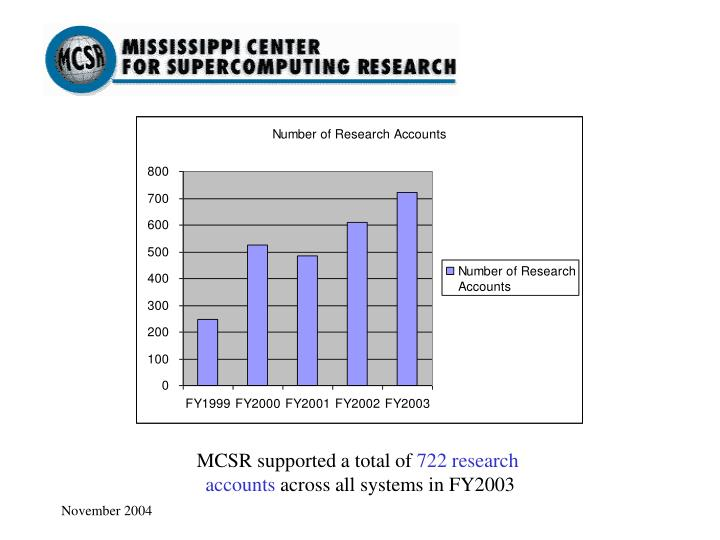 MCSR supported a total of