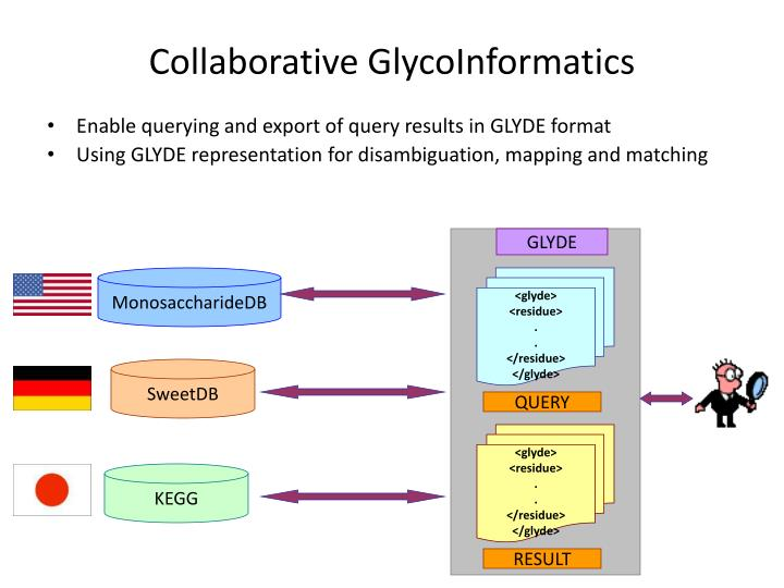 Collaborative GlycoInformatics