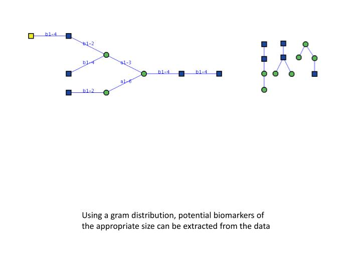 Using a gram distribution, potential biomarkers of the appropriate size can be extracted from the data