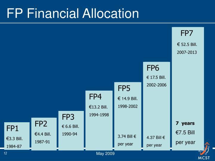 FP Financial Allocation
