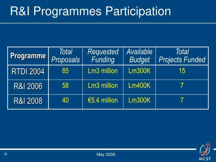 R&I Programmes Participation