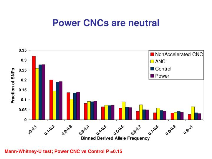 Power CNCs are neutral
