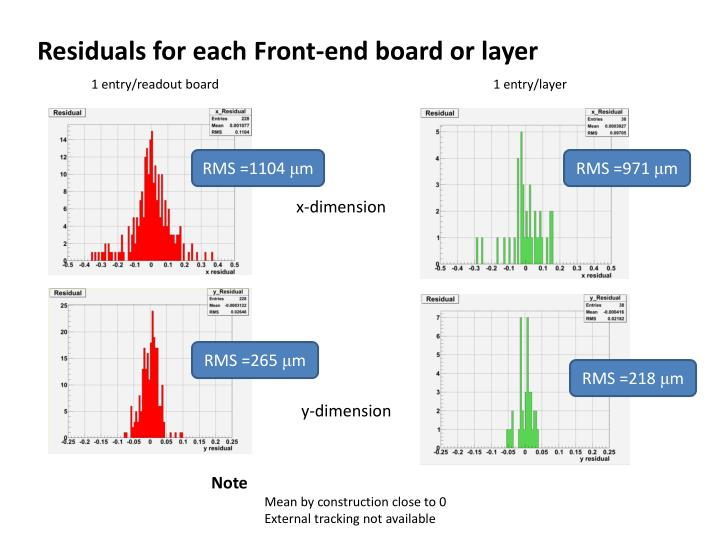 Residuals for each Front-end board or layer