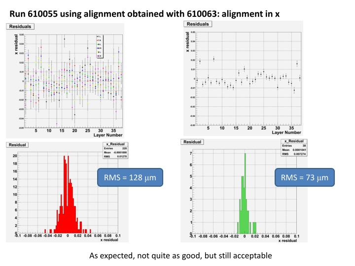 Run 610055 using alignment obtained with 610063: alignment in x