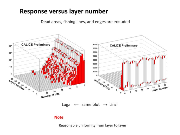 Response versus layer number