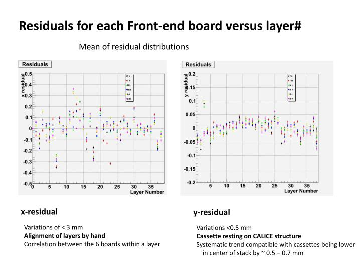Residuals for each Front-end board versus layer#
