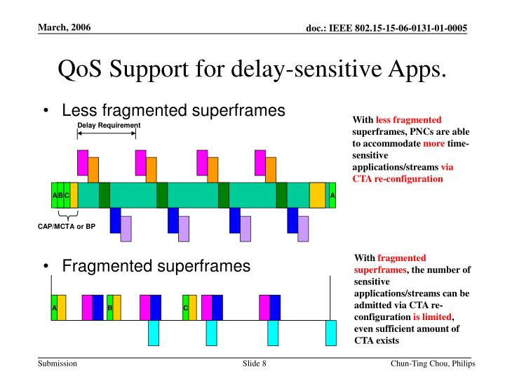 QoS Support for delay-sensitive Apps.
