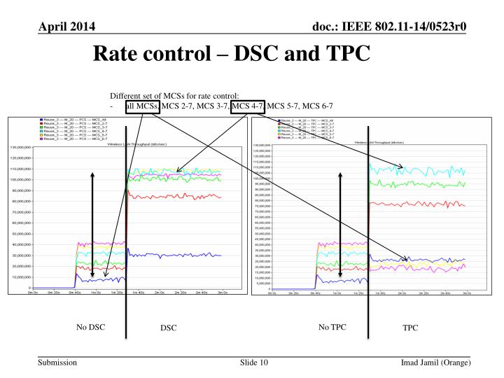 Rate control – DSC and TPC