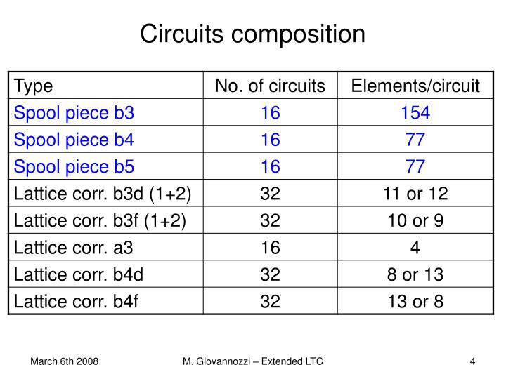 Circuits composition