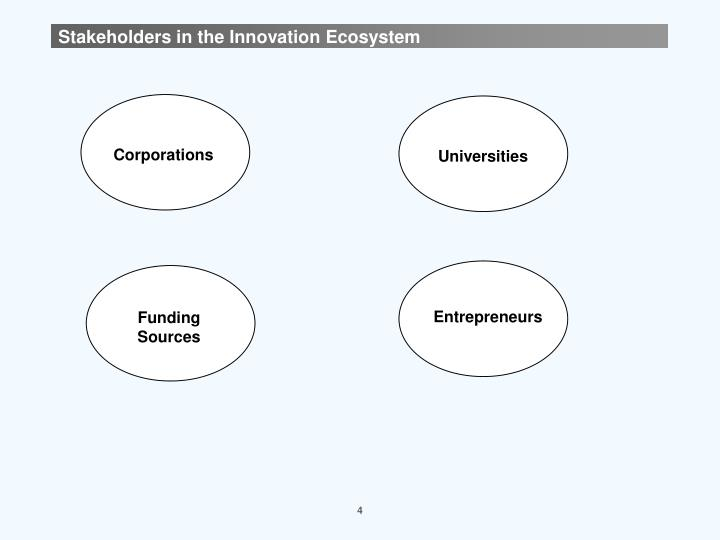 Stakeholders in the Innovation Ecosystem