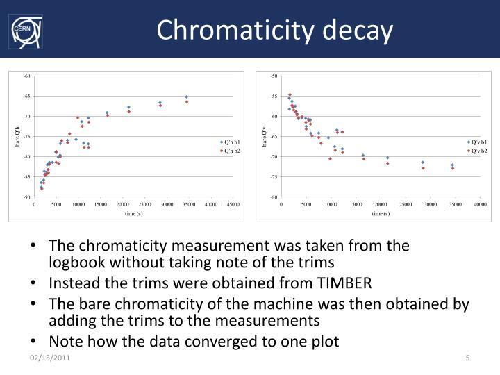 Chromaticity decay