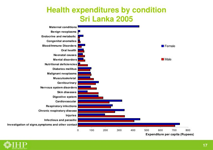 Health expenditures by condition