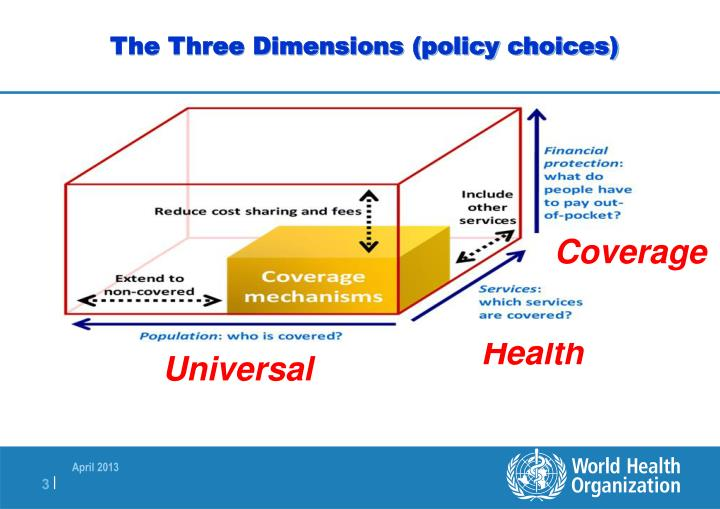 The Three Dimensions (policy choices)