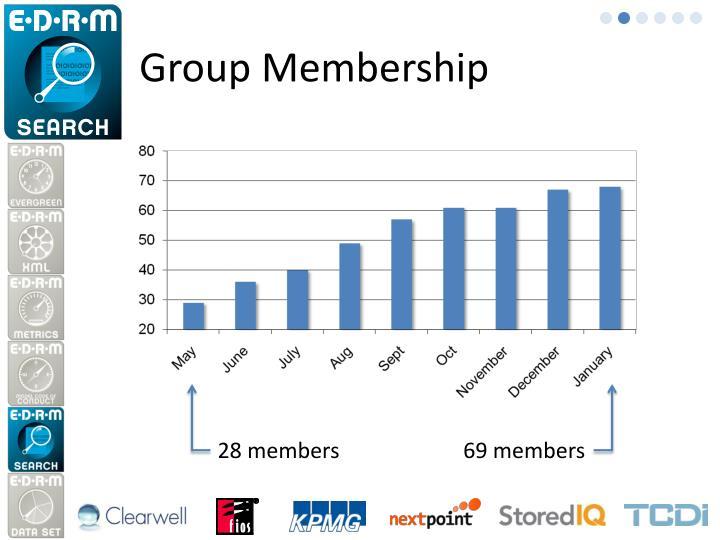 Group Membership