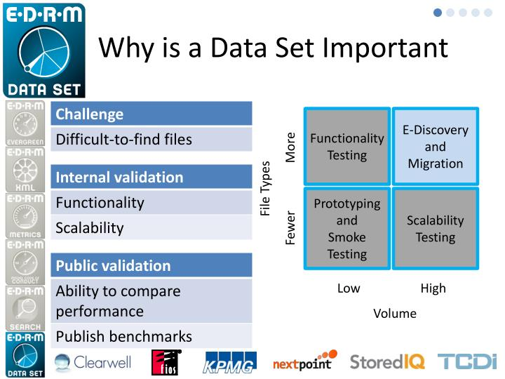 Why is a Data Set Important