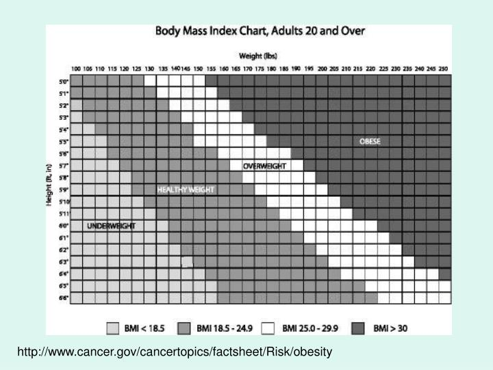 http://www.cancer.gov/cancertopics/factsheet/Risk/obesity