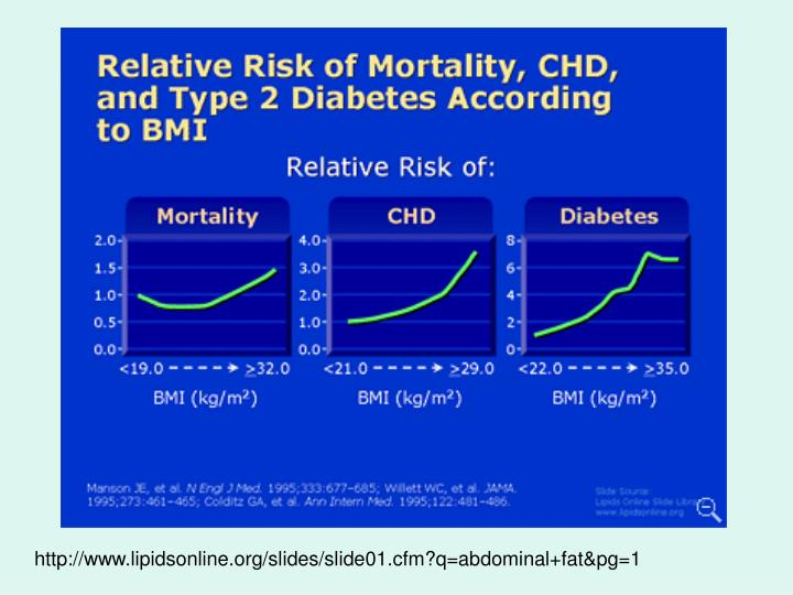 http://www.lipidsonline.org/slides/slide01.cfm?q=abdominal+fat&pg=1