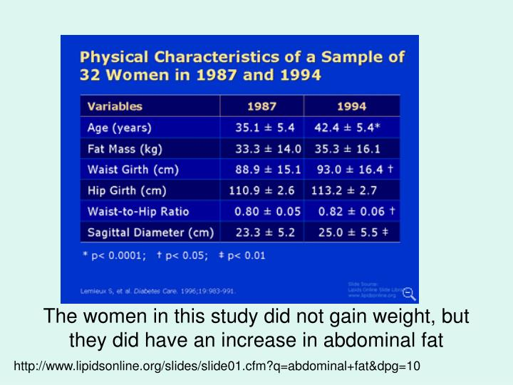 The women in this study did not gain weight, but they did have an increase in abdominal fat