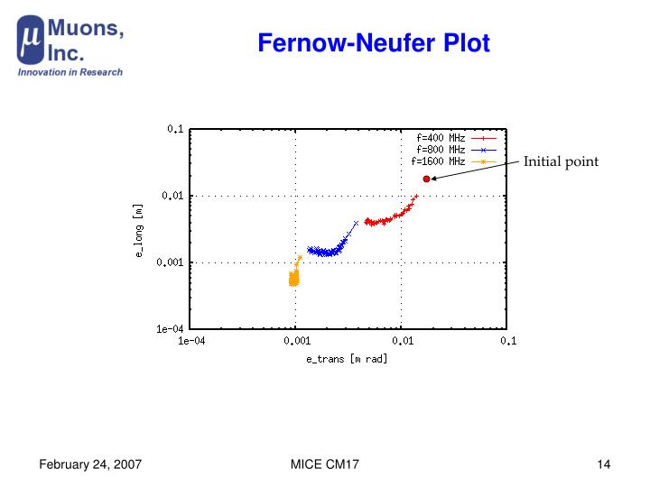 Fernow-Neufer Plot